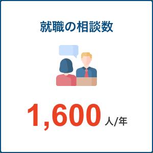 就職の相談数 1,600人/年